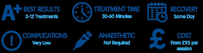 Hydrafacial treatment summary